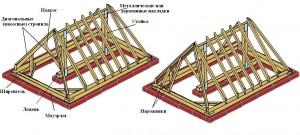 Крыша своими руками вальмовая. Этапы строительства
