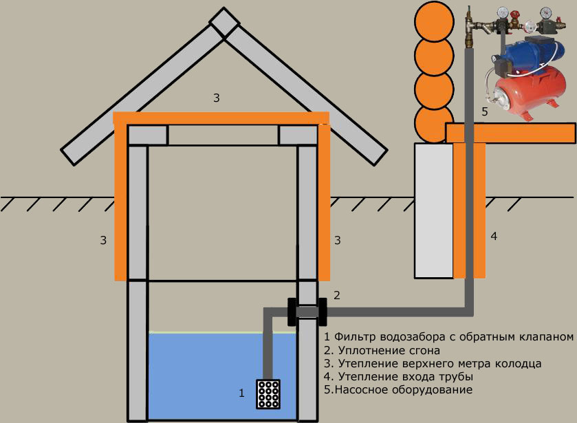 Вода от скважины в дом на даче своими руками