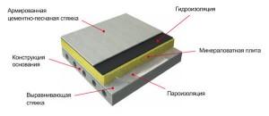 Способ, которым можно утеплить плиту перекрытия, зависит от того, используете ли вы готовую плиту, или заливаете её сами.