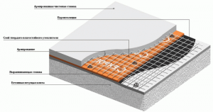 Утепление плиты перекрытия производится и сверху и снизу. Нижняя часть обшивается пенопластом или пеноплэксом.